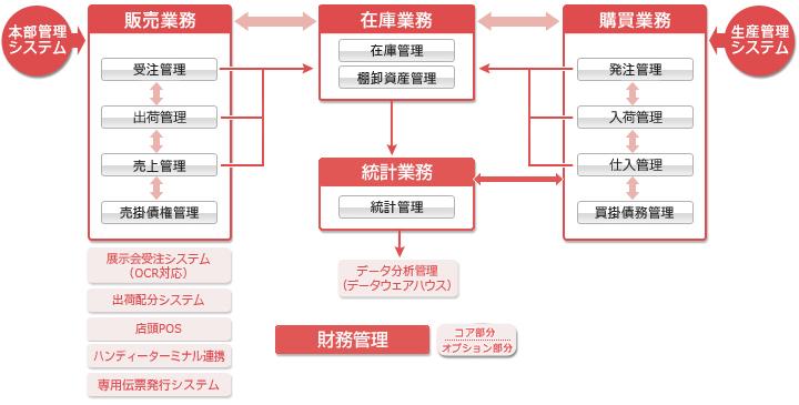 アパレル業界向けシステム図